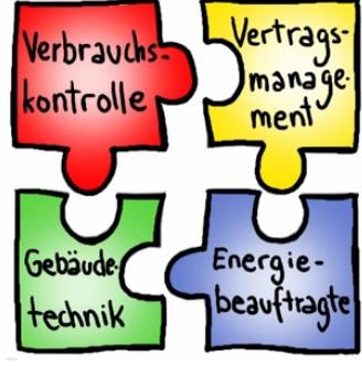 Energiemanagement_Aufteilung